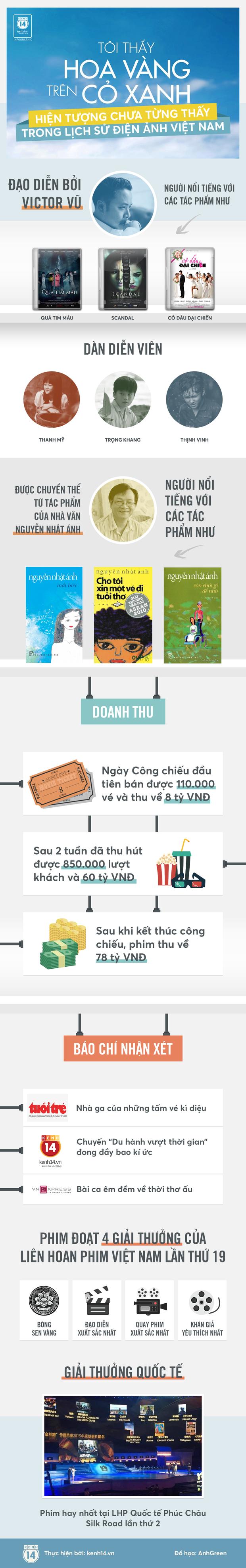 Tôi Thấy Hoa Vàng Trên Cỏ Xanh - Một hiện tượng chưa từng có trong lịch sử điện ảnh Việt - Ảnh 1.