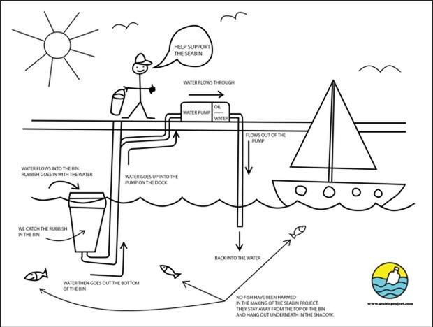 Phát minh kỳ diệu: thùng hút rác tự động trên đại dương - Ảnh 5.
