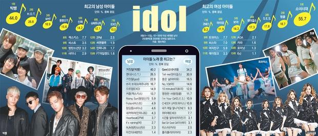 Big Bang, SNSD top đầu danh sách idol đỉnh nhất Kpop 20 năm qua - Ảnh 1.