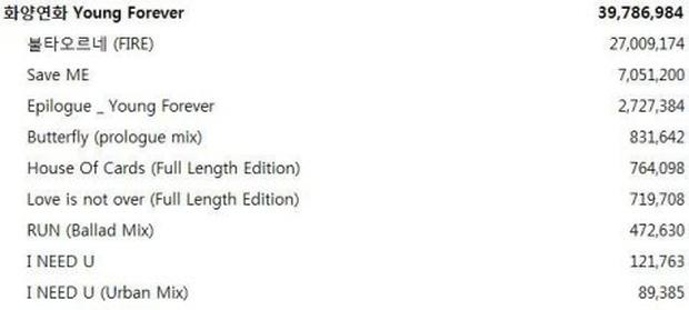 BTC MelOn Music Awards và fan cùng minh oan cho giải Album của năm của BTS - Ảnh 9.