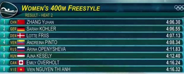 Ánh Viên và Thạch Kim Tuấn cùng thất bại ở Olympic 2016 - Ảnh 3.