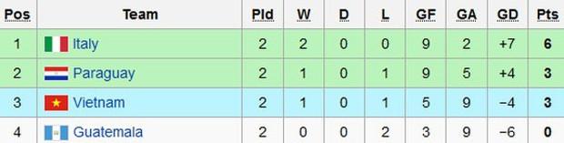 Thua đậm 1-7, tuyển futsal Việt Nam vẫn còn cơ hội vào vòng knock-out World Cup - Ảnh 4.
