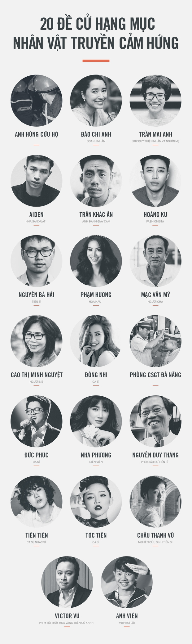 20 đề cử nhân vật truyền cảm hứng của WeChoice Awards 2015, họ là ai? - Ảnh 2.