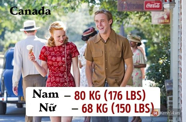 Check ngay cân nặng của bạn sẽ là chuẩn mực ở quốc gia nào? - Ảnh 7.