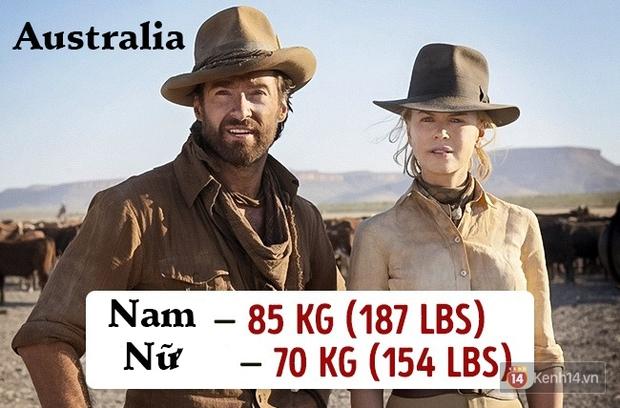 Check ngay cân nặng của bạn sẽ là chuẩn mực ở quốc gia nào? - Ảnh 5.