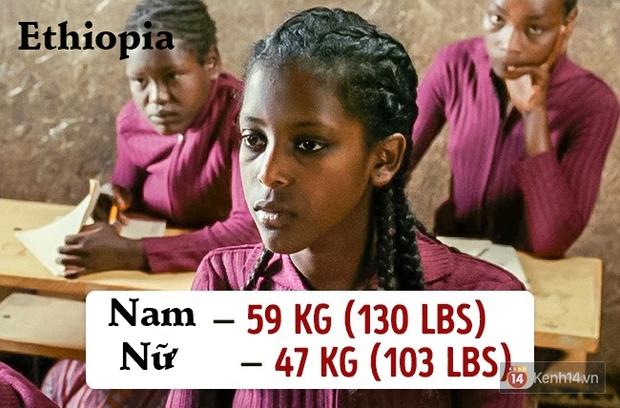 Check ngay cân nặng của bạn sẽ là chuẩn mực ở quốc gia nào? - Ảnh 13.