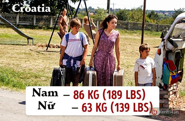 Check ngay cân nặng của bạn sẽ là chuẩn mực ở quốc gia nào? - Ảnh 3.