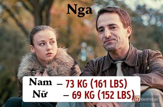 Check ngay cân nặng của bạn sẽ là chuẩn mực ở quốc gia nào? - Ảnh 9.