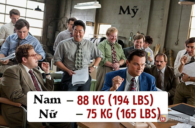 Check ngay cân nặng của bạn sẽ là chuẩn mực ở quốc gia nào? - Ảnh 1.