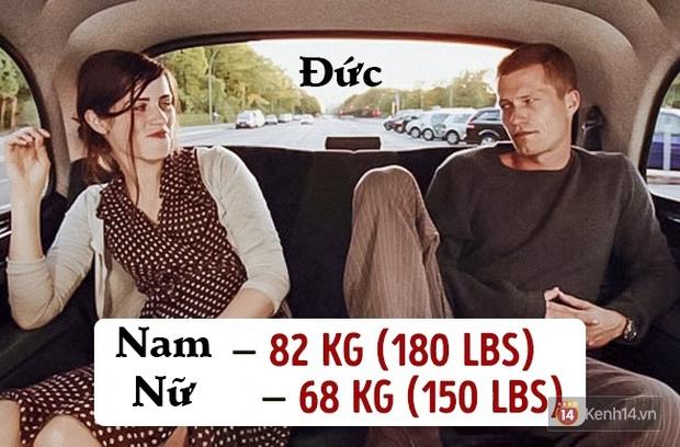 Check ngay cân nặng của bạn sẽ là chuẩn mực ở quốc gia nào? - Ảnh 6.