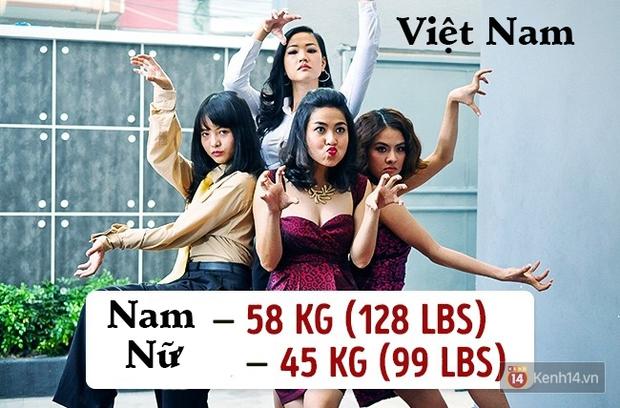 Check ngay cân nặng của bạn sẽ là chuẩn mực ở quốc gia nào? - Ảnh 14.