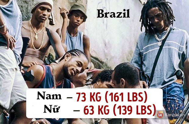 Check ngay cân nặng của bạn sẽ là chuẩn mực ở quốc gia nào? - Ảnh 10.