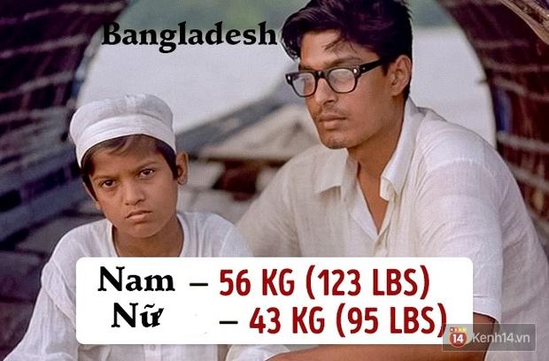 Check ngay cân nặng của bạn sẽ là chuẩn mực ở quốc gia nào? - Ảnh 15.