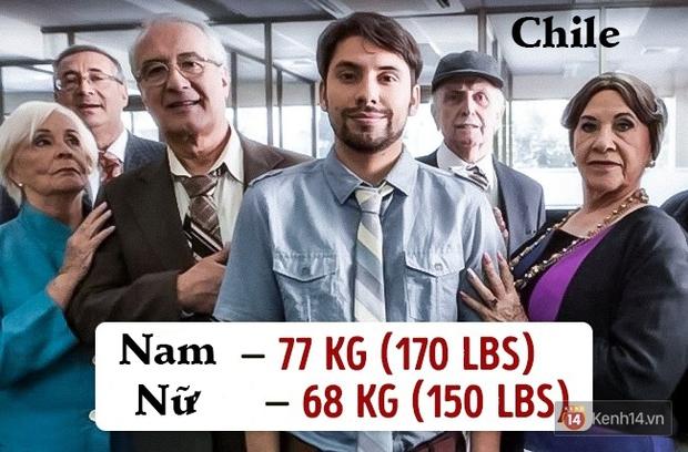Check ngay cân nặng của bạn sẽ là chuẩn mực ở quốc gia nào? - Ảnh 8.