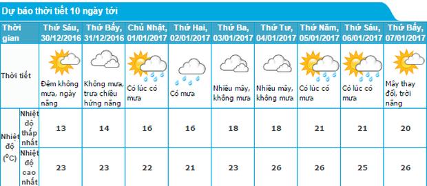 Đêm nay, miền Bắc rét nhất từ đầu mùa đông, nhiệt độ thấp nhất xuống 3 độ C - Ảnh 1.