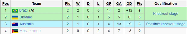 Thua đậm 1-7, tuyển futsal Việt Nam vẫn còn cơ hội vào vòng knock-out World Cup - Ảnh 5.