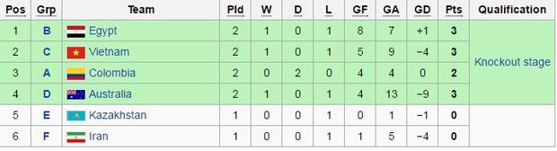 Thua đậm 1-7, tuyển futsal Việt Nam vẫn còn cơ hội vào vòng knock-out World Cup - Ảnh 3.