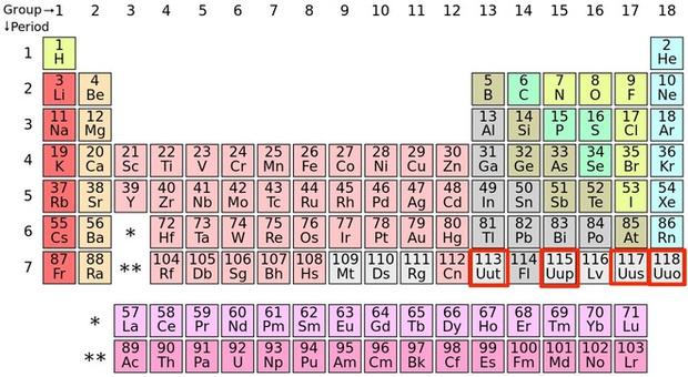 4 nguyên tố trong bảng tuần hoàn đã có tên mới - Ảnh 1.