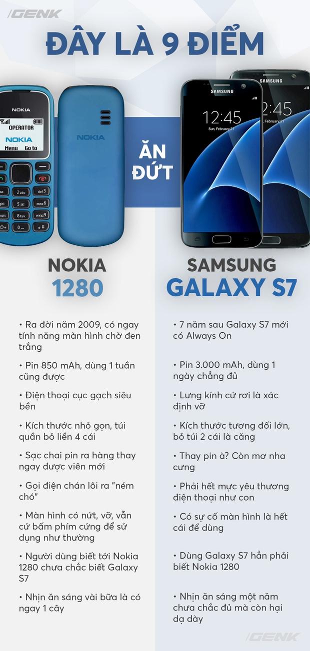 9 ưu điểm trên Nokia 1280 vượt trội hơn cả siêu phẩm Galaxy S7 vừa ra mắt - Ảnh 3.