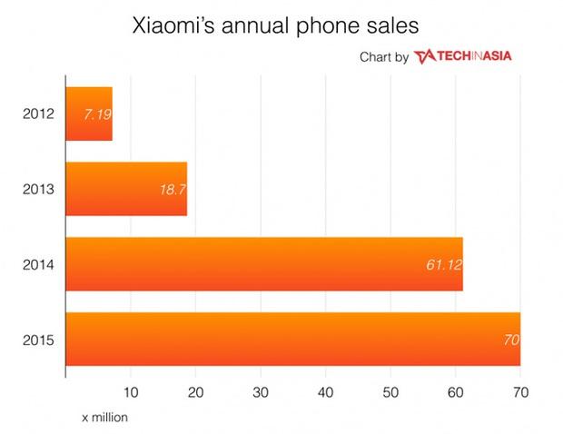 Tại sao sản phẩm của Xiaomi có giá cực kỳ rẻ mà chất lượng lại tốt đến thế? - Ảnh 4.