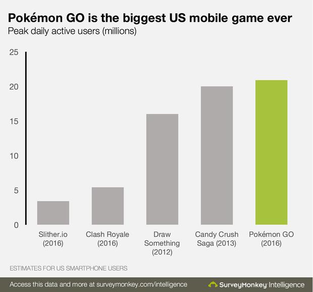 Vượt mặt Tinder và Twitter, Pokémon Go sắp hạ nốt cả Google Maps và Snapchat - Ảnh 1.