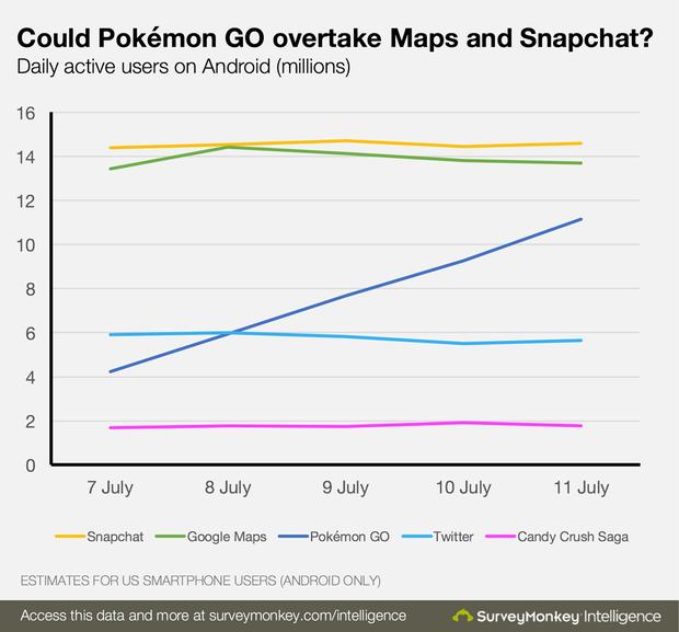Vượt mặt Tinder và Twitter, Pokémon Go sắp hạ nốt cả Google Maps và Snapchat - Ảnh 2.