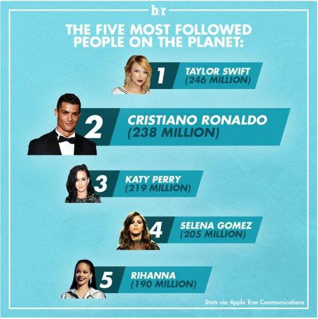Ronaldo chỉ thua mỗi Taylor Swift trên mạng xã hội - Ảnh 1.