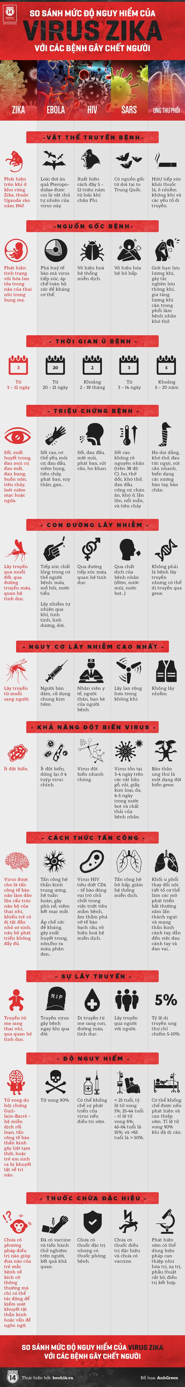 So sánh độ nguy hiểm của virus ăn não người với các bệnh gây chết người khác - Ảnh 2.