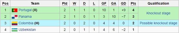 Thua đậm 1-7, tuyển futsal Việt Nam vẫn còn cơ hội vào vòng knock-out World Cup - Ảnh 6.
