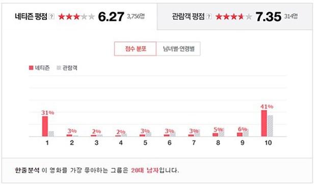 Phim điện ảnh V.I.P. của Lee Jong Suk gây phẫn nộ mạnh mẽ tại Hàn - Ảnh 3.