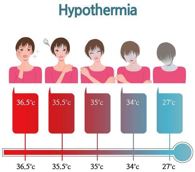 Thời tiết ngày càng lạnh nên cần đề phòng biến chứng hạ thân nhiệt vô cùng nguy hiểm - Ảnh 1.