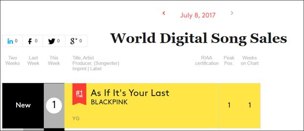4 cô Black Pink top đầu BXH thế giới của Billboard - Ảnh 1.