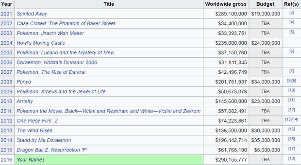 """""""Your Name"""" vượt mặt """"Spirited Away"""" lập kỷ lục anime có doanh thu cao nhất mọi thời đại - Ảnh 2."""