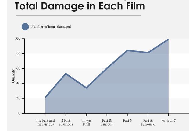 Sau 7 phim, bạn sẽ bất ngờ với mức độ phá làng phá xóm của loạt Fast and Furious - Ảnh 2.