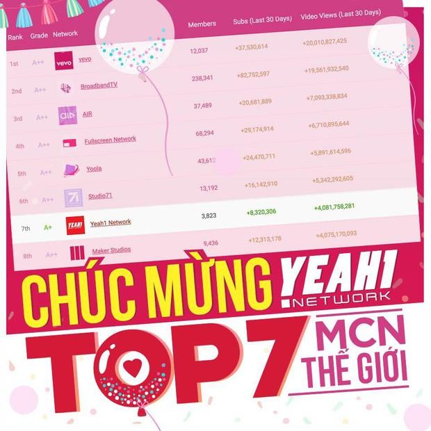 Yeah1Network - MCN duy nhất của Việt Nam xếp hạng thứ 7 trên bảng xếp hạng MCN toàn cầu - Ảnh 5.