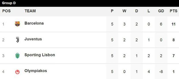 Hòa Barca, Juventus có nguy cơ bị loại ngay từ vòng bảng - Ảnh 10.