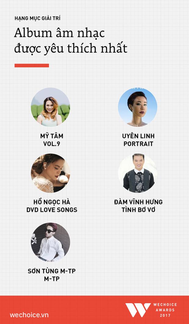 WeChoice Awards 2017: Danh sách đề cử chính thức của hạng mục giải trí - Ảnh 5.