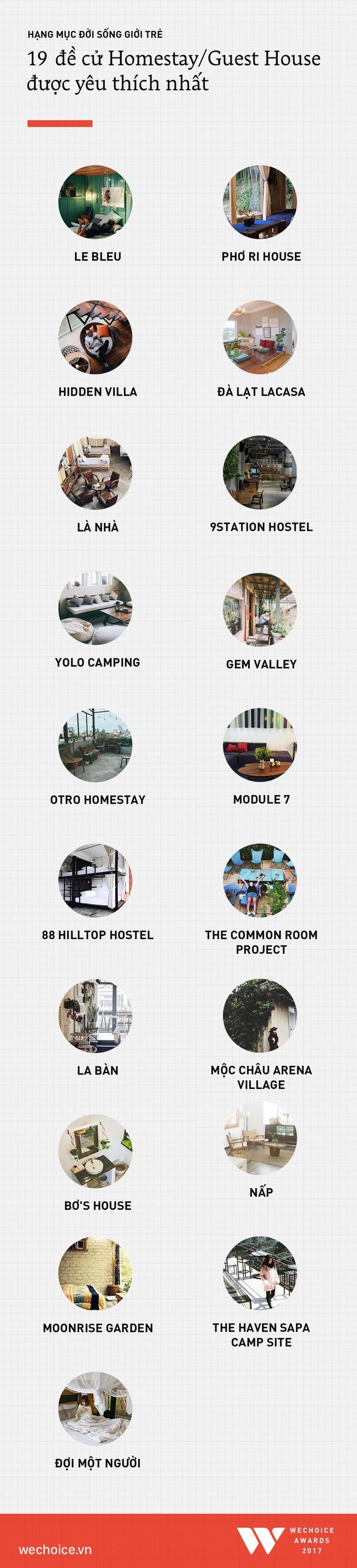 WeChoice Awards 2017: Công bố danh sách đề cử các hạng mục Đời sống giới trẻ và Du lịch - Ảnh 7.