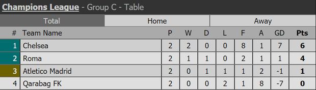 Diego Costa rầu rĩ, chứng kiến Chelsea thắng ngược Atletico - Ảnh 11.