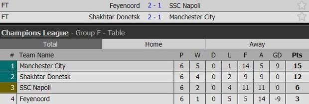 Man City bại trận ở Champions League trước derby thành Manchester - Ảnh 12.