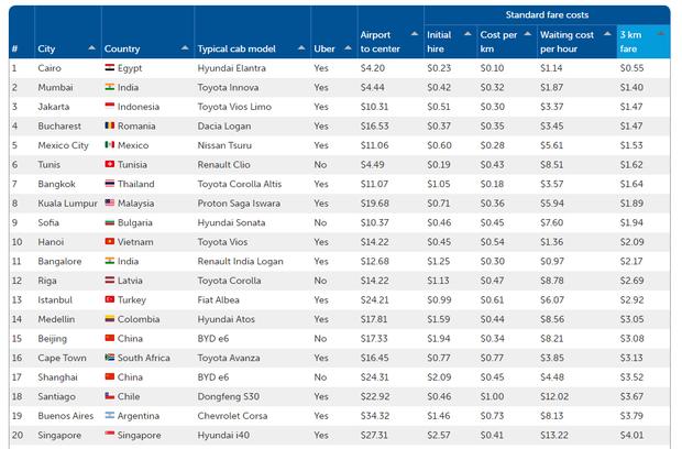 Đi taxi ở đâu rẻ nhất thế giới? Bangkok mới chỉ xếp hạng 7 còn Hà Nội lọt top 10 mà thôi! - Ảnh 1.