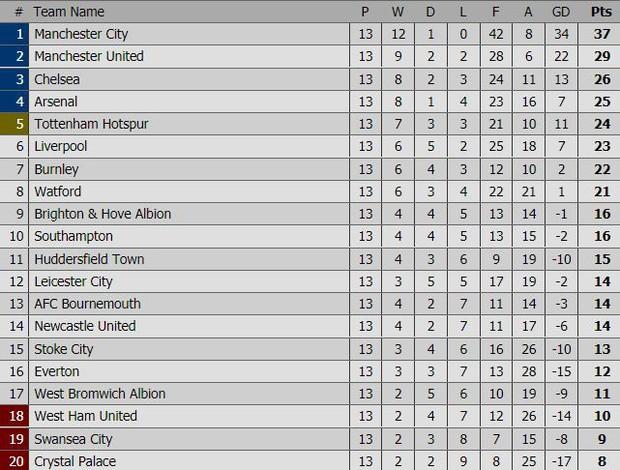 Man City ngược dòng thắng nghẹt thở, vẫn hơn Man Utd 8 điểm - Ảnh 5.