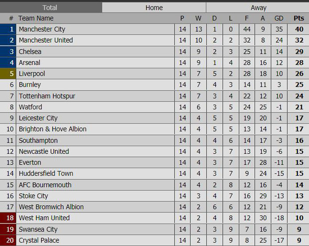 Man City thắng kịch tính phút bù giờ, lại hơn Man Utd 8 điểm - Ảnh 13.