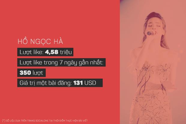 Sơn Tùng, Đông Nhi kiếm được bao nhiêu tiền với mỗi bài đăng trên Facebook? - Ảnh 7.