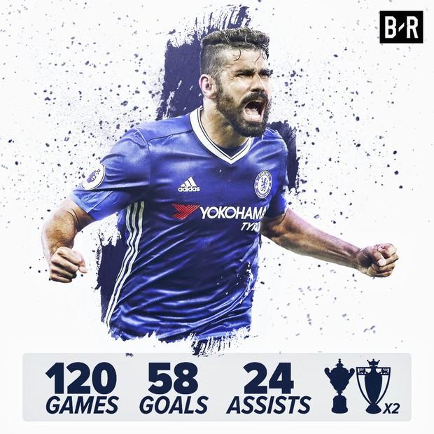 Bán Costa cho Atletico, Chelsea gián tiếp giúp Man Utd mua… Griezmann - Ảnh 2.