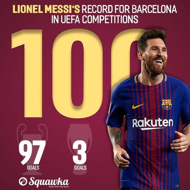 Messi ghi bàn thắng thứ 100, lập kỷ lục ở đấu trường châu Âu - Ảnh 5.