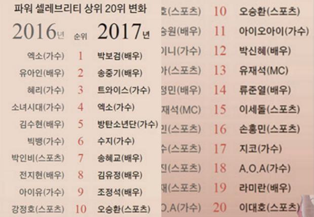 Đánh bại bộ đôi Song Song, Park Bo Gum trở thành ngôi sao quyền lực nhất Hàn Quốc - Ảnh 11.