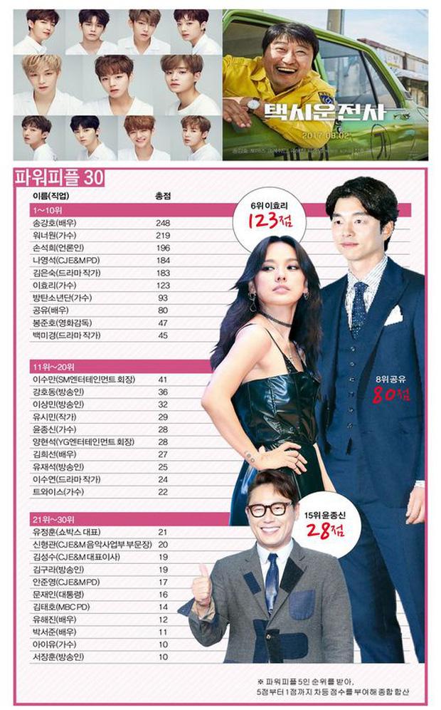 Tranh cãi top 31 nhân vật quyền lực nhất làng giải trí Hàn 2017: Tân binh vượt mặt cả minh tinh, ông trùm - Ảnh 13.