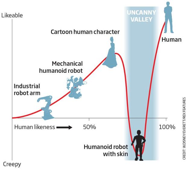 Uncanny Valley: Hiệu ứng kỳ lạ khi bạn phải đối mặt với những con robot quá giống người - Ảnh 2.
