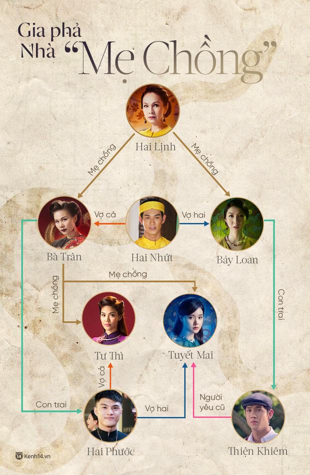 Infographic các mối quan hệ trong phim Mẹ Chồng: Rối rắm, loằng ngoằng còn hơn cả bảng Hoá trị tuần hoàn môn Hoá - Ảnh 2.